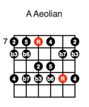 A Aeolian (second position)