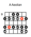 A Aeolian (third position)
