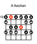 A Aeolian (fourth position)
