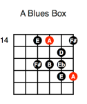 A Blues Box