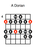 A Dorian (first position)