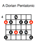 A Dorian Pentatonic (first position)