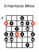 A Harmonic Minor (first position)