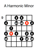 A Harmonic Minor (third position)