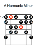 A Harmonic Minor (fourth position)