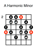 A Harmonic Minor (fifth position)