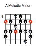 A Melodic Minor (first position)
