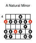 A Minor (first position)