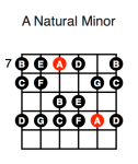 A Minor (second position)