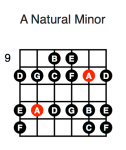 A Minor (third position)