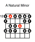 A Minor (fourth position)