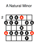 A Minor (fifth position)