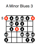 A Minor Blues 3 (first position)