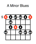 A Minor Blues (first position)