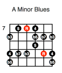 A Minor Blues (second position)