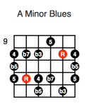 A Minor Blues (third position)