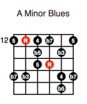 A Minor Blues (fourth position)