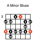 A Minor Blues (fifth position)