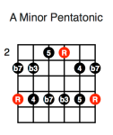 A Minor Pentatonic (second position)