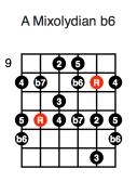 A Mixolydian b6 (third position)