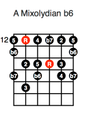 A Mixolydian b6 (fourth position)