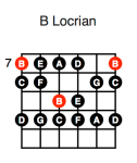 B Locrian (first position)