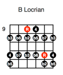 B Locrian (second position)