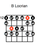 B Locrian (third position)