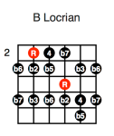 B Locrian (fourth position)