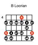 B Locrian (fifth position)
