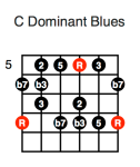 C Dominant Blues (fifth position)
