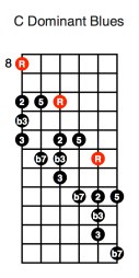 C Dominant Blues Diagonal (first position)