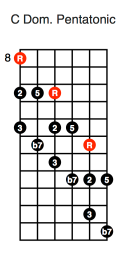 C Dominant Pentatonic (diagonal first position)