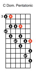 C Dominant Pentatonic (diagonal second position)