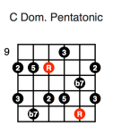 C Dominant Pentatonic (first position)