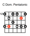 C Dominant Pentatonic (third position)
