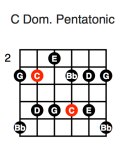 C Dominant Pentatonic (fourth position)