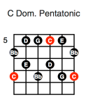 C Dominant Pentatonic (fifth position)
