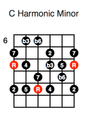 C Harmonic Minor (first position)