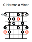 C Harmonic Minor (fifth position)