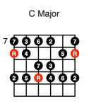 C Major (first position)