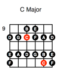 C Major (second position)