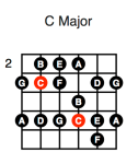 C Major (fourth position)