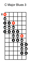 C Major Blues 3 Diagonal (first position)