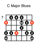 C Major Blues (first position)