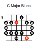 C Major Blues (second position)