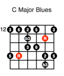 C Major Blues (third position)