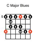 C Major Blues (fifth position)