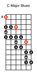 C Major Blues Diagonal (first position)