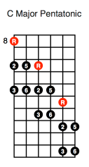 C Major Pentatonic (diagonal first position)